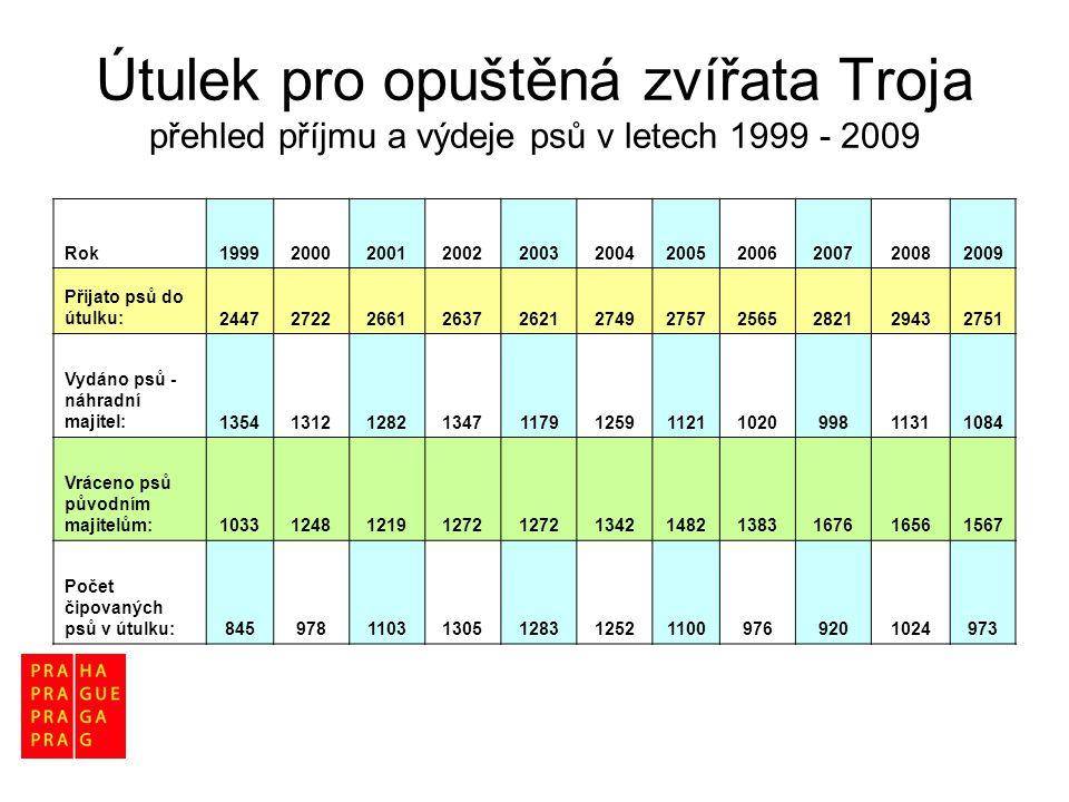 Útulek pro opuštěná zvířata Troja přehled příjmu a výdeje psů v letech 1999 - 2009