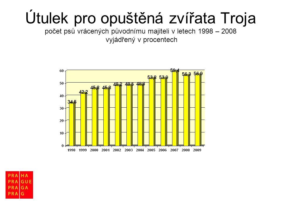 Útulek pro opuštěná zvířata Troja počet psů vrácených původnímu majiteli v letech 1998 – 2008 vyjádřený v procentech