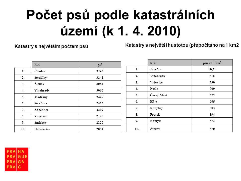Počet psů podle katastrálních území (k 1. 4. 2010)