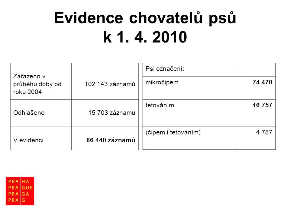 Evidence chovatelů psů k 1. 4. 2010