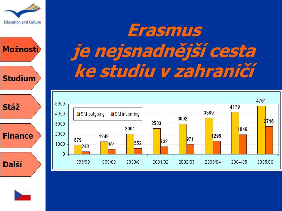 Erasmus je nejsnadnější cesta ke studiu v zahraničí