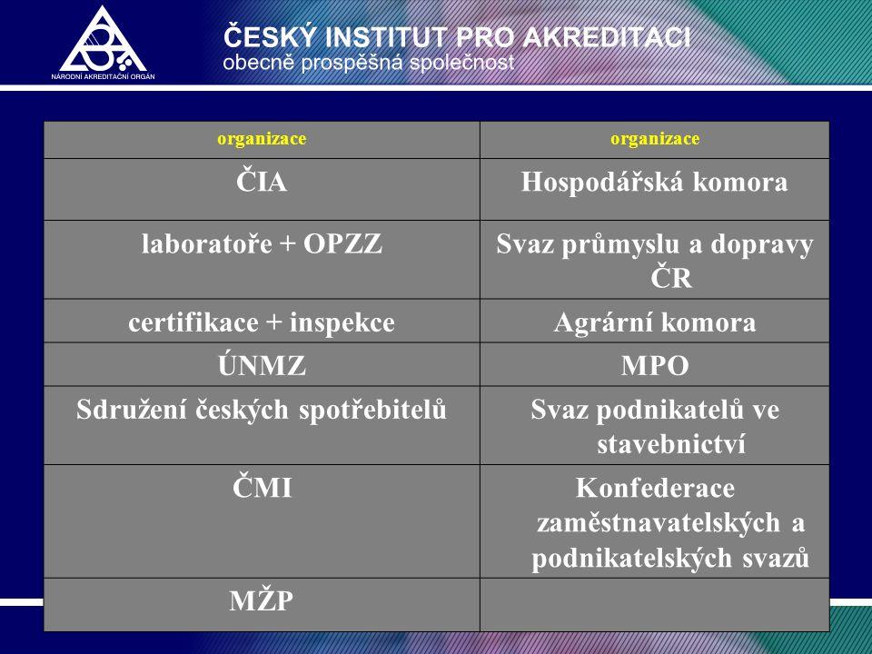 Svaz průmyslu a dopravy ČR certifikace + inspekce Agrární komora ÚNMZ