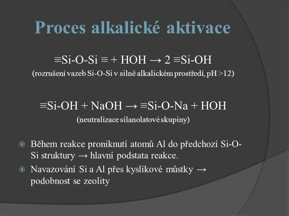 Proces alkalické aktivace