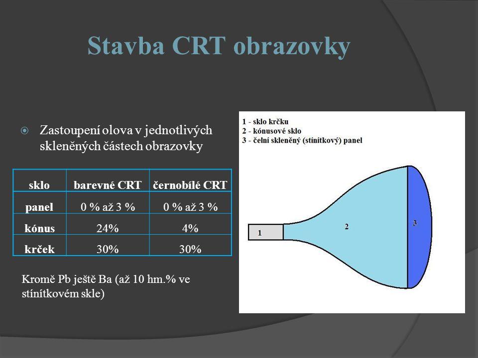 Stavba CRT obrazovky Zastoupení olova v jednotlivých skleněných částech obrazovky. sklo. barevné CRT.