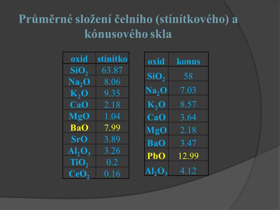 Průměrné složení čelního (stínítkového) a kónusového skla
