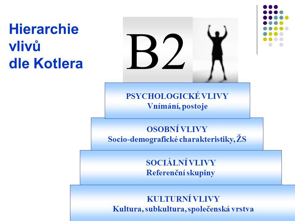 Hierarchie vlivů dle Kotlera