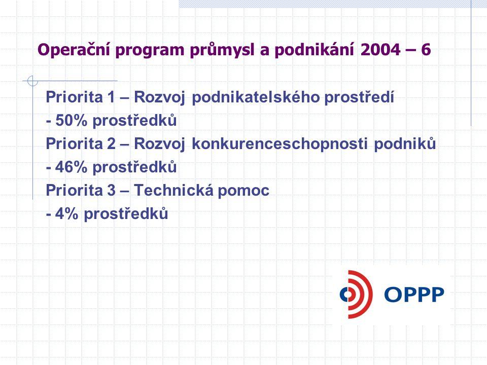 Operační program průmysl a podnikání 2004 – 6