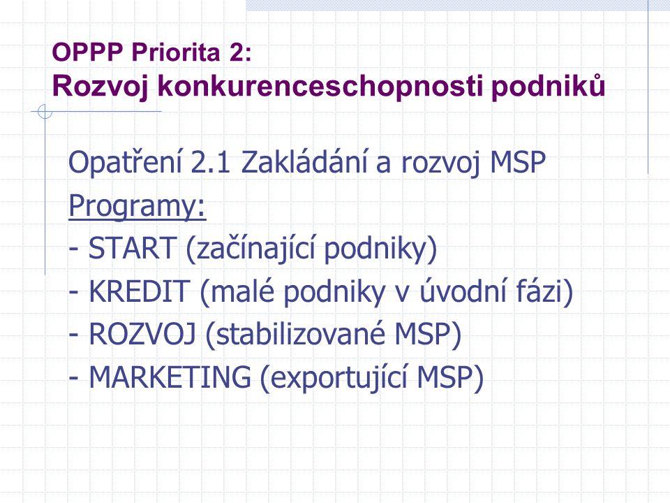 OPPP Priorita 2: Rozvoj konkurenceschopnosti podniků