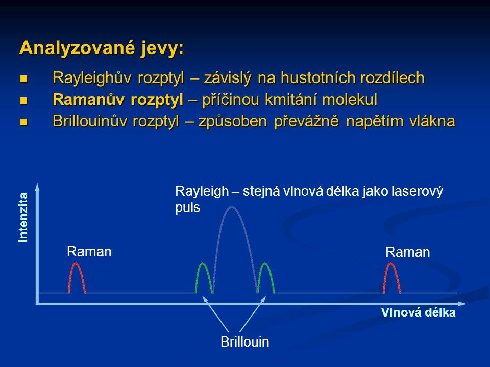 Analyzované jevy: Rayleighův rozptyl – závislý na hustotních rozdílech