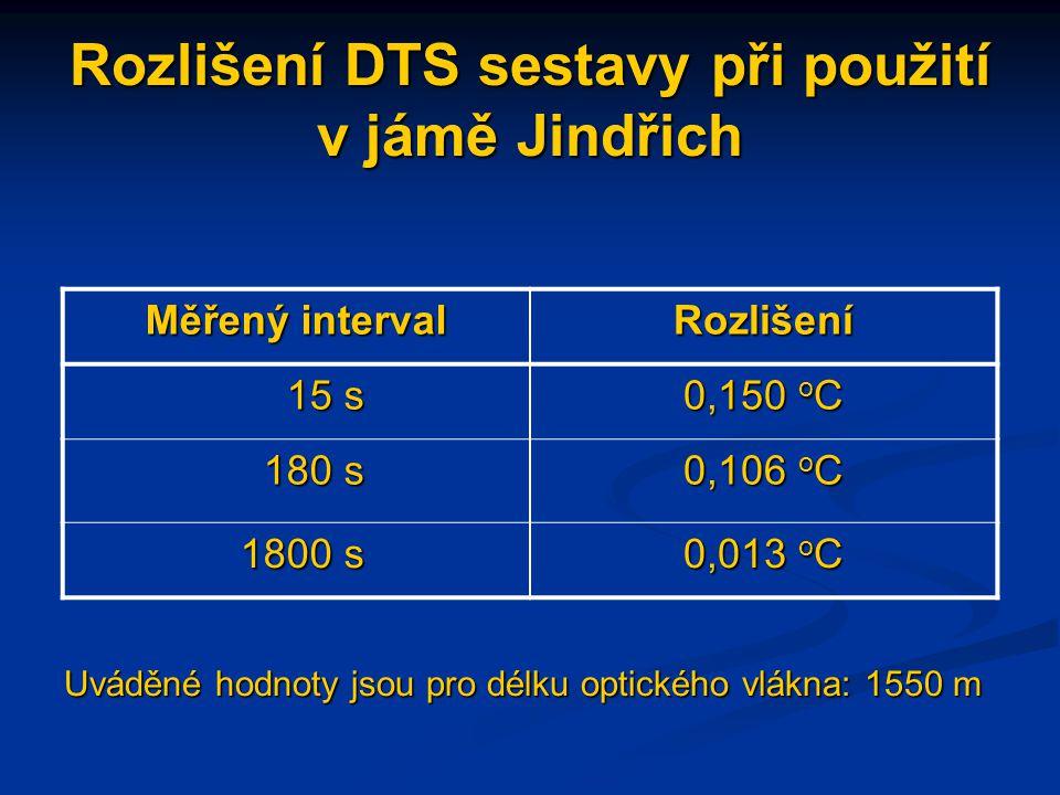 Rozlišení DTS sestavy při použití v jámě Jindřich