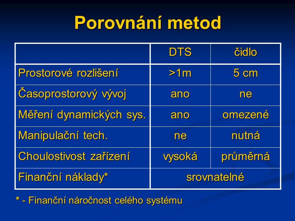 Porovnání metod DTS čidlo Prostorové rozlišení >1m 5 cm