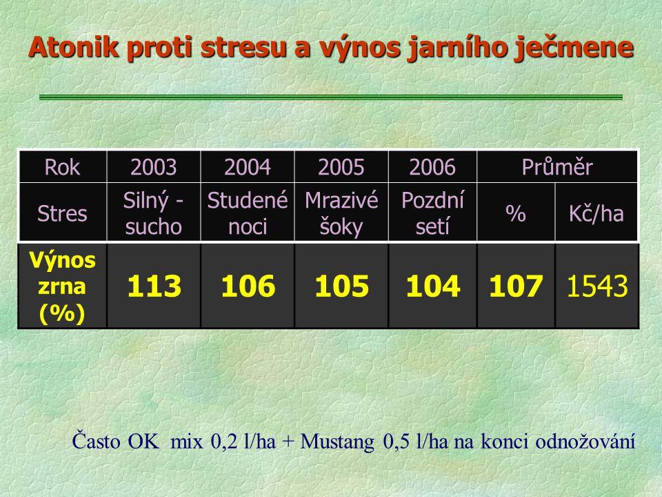 Atonik proti stresu a výnos jarního ječmene
