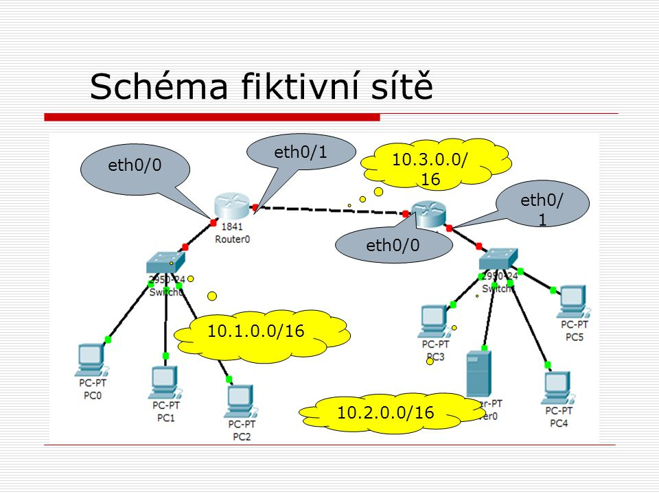 Schéma fiktivní sítě eth0/1 10.3.0.0/16 eth0/0 eth0/1 eth0/0