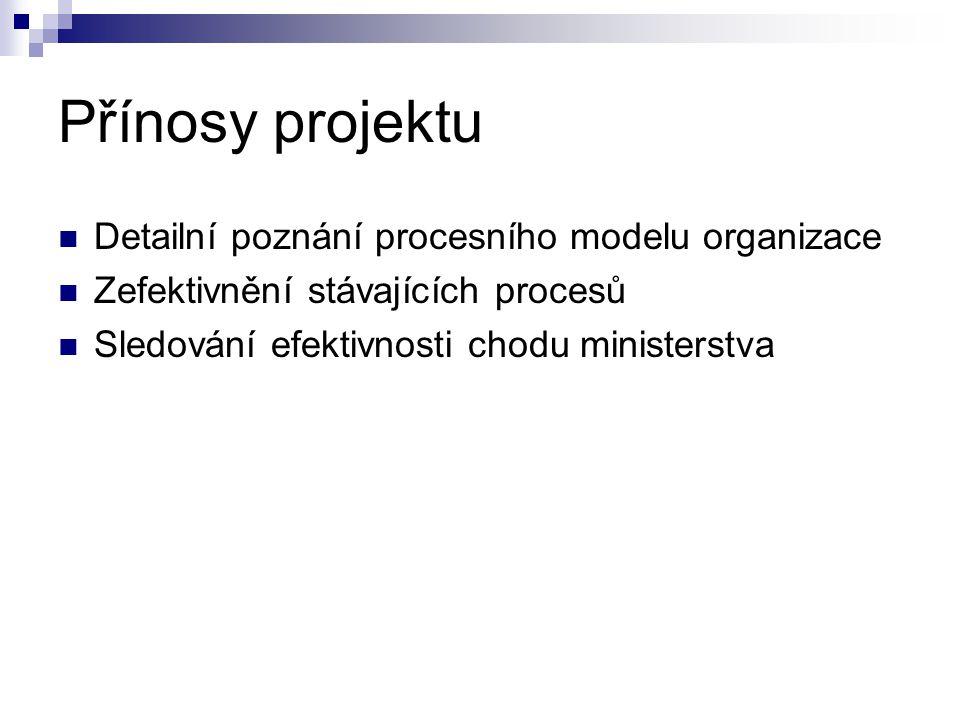 Přínosy projektu Detailní poznání procesního modelu organizace