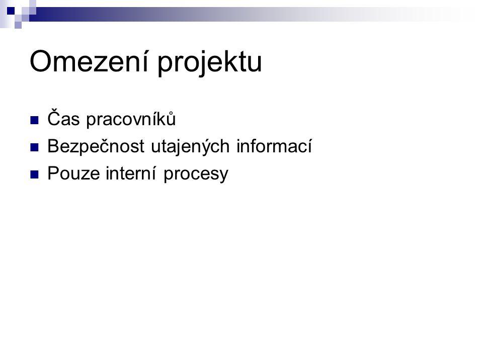 Omezení projektu Čas pracovníků Bezpečnost utajených informací