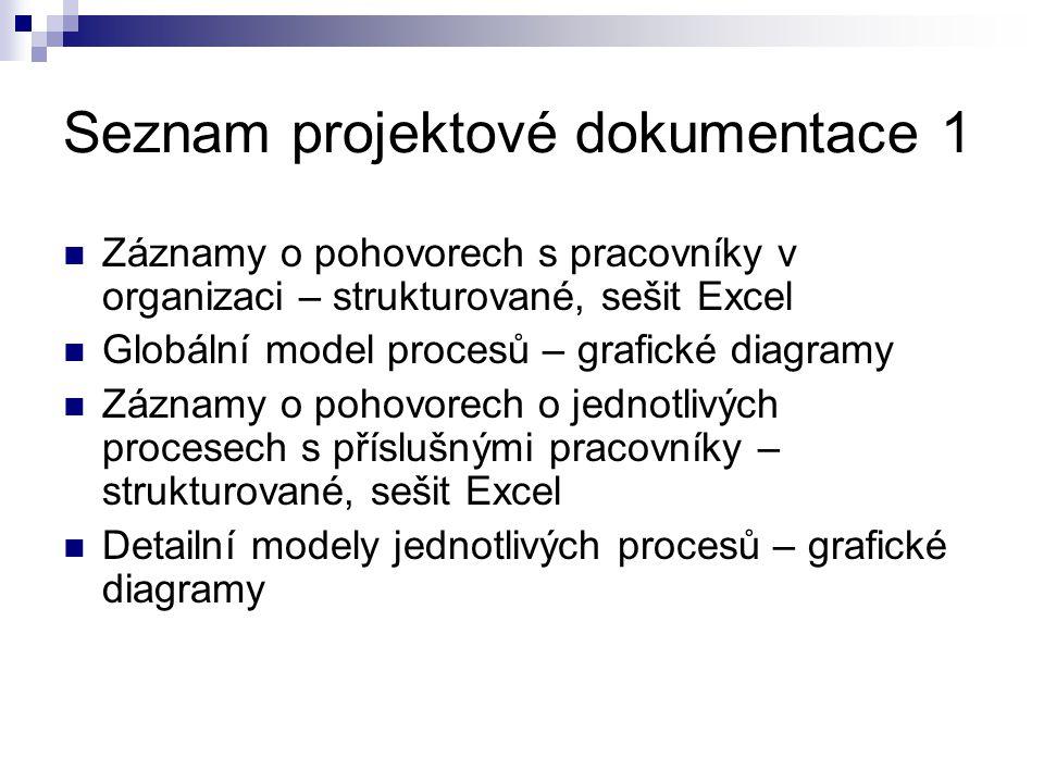 Seznam projektové dokumentace 1