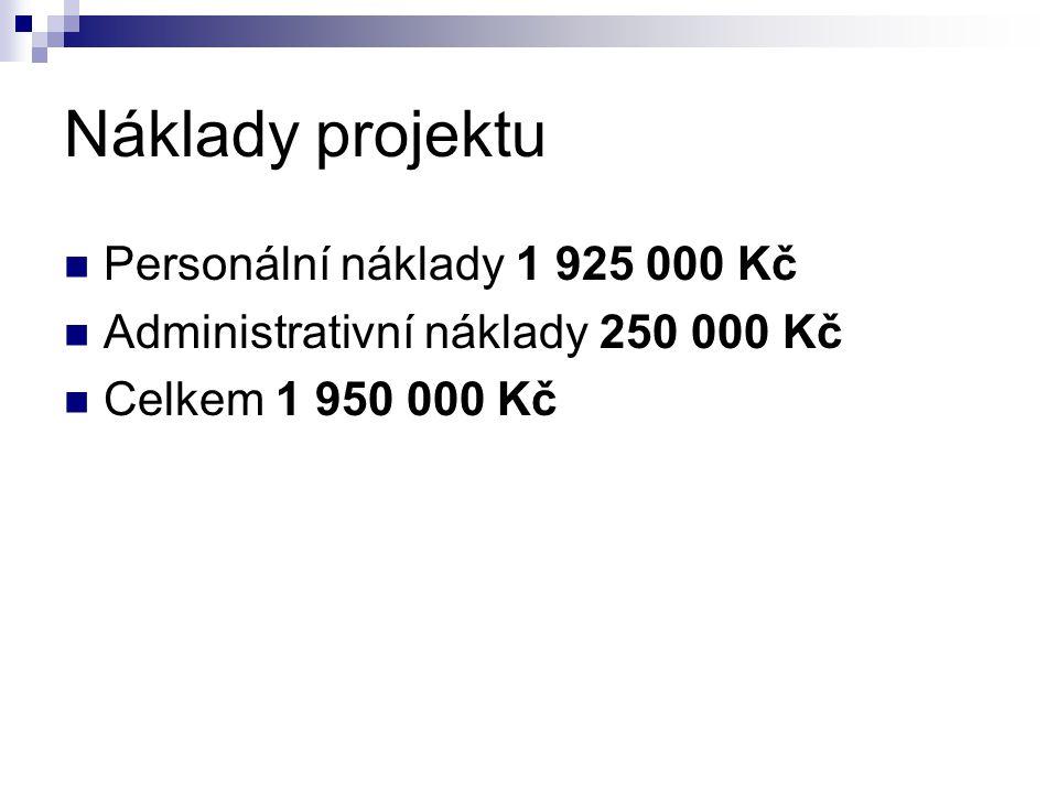 Náklady projektu Personální náklady 1 925 000 Kč