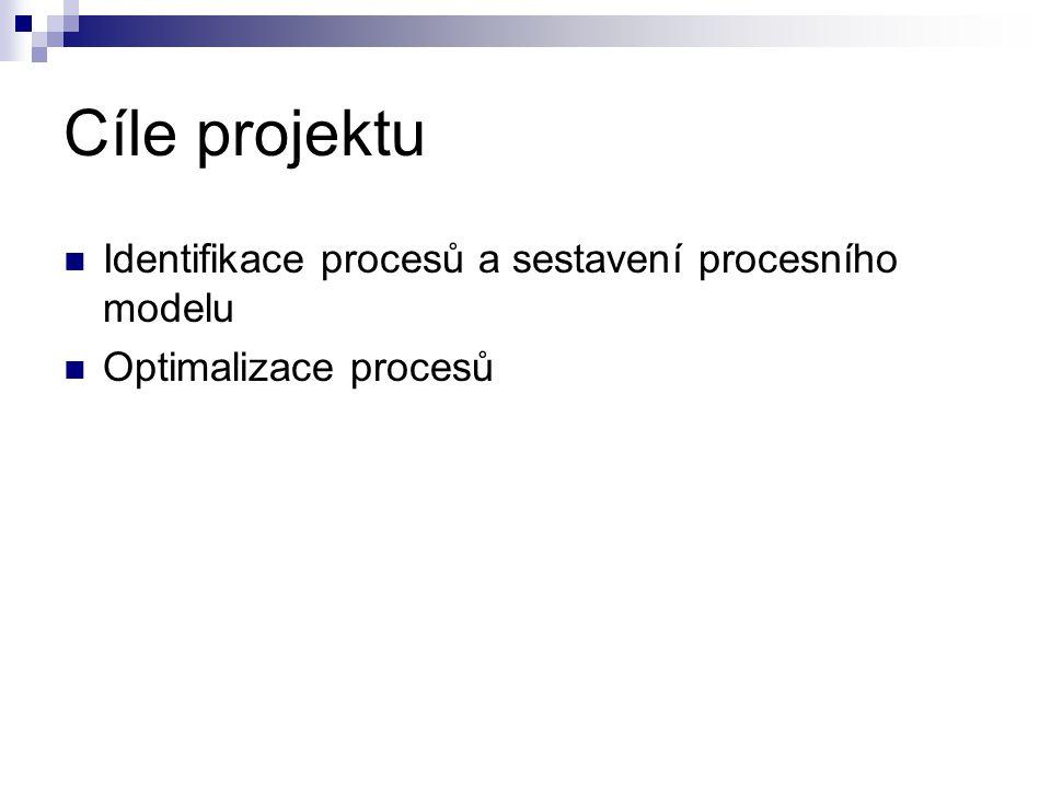 Cíle projektu Identifikace procesů a sestavení procesního modelu