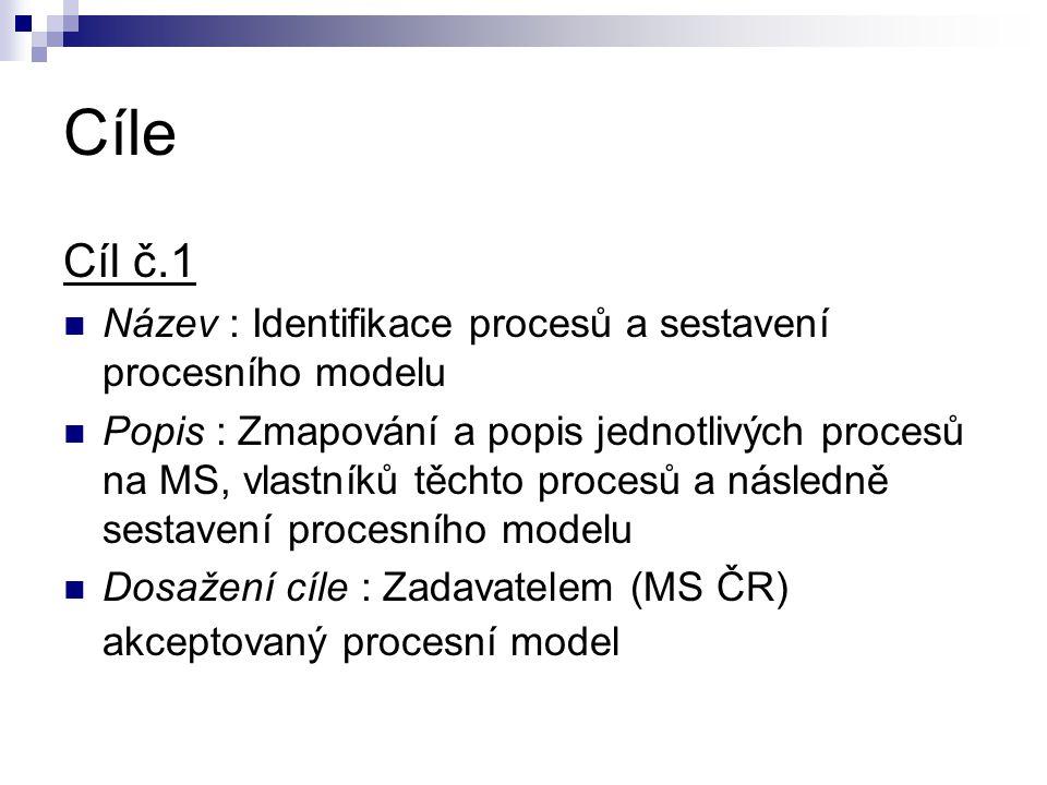Cíle Cíl č.1. Název : Identifikace procesů a sestavení procesního modelu.