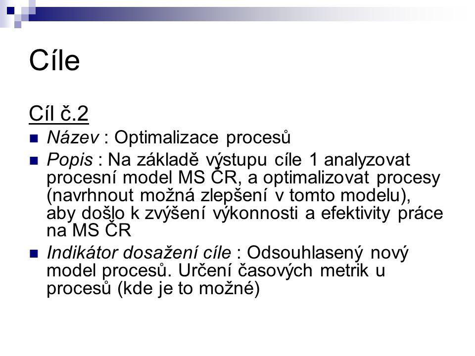Cíle Cíl č.2 Název : Optimalizace procesů