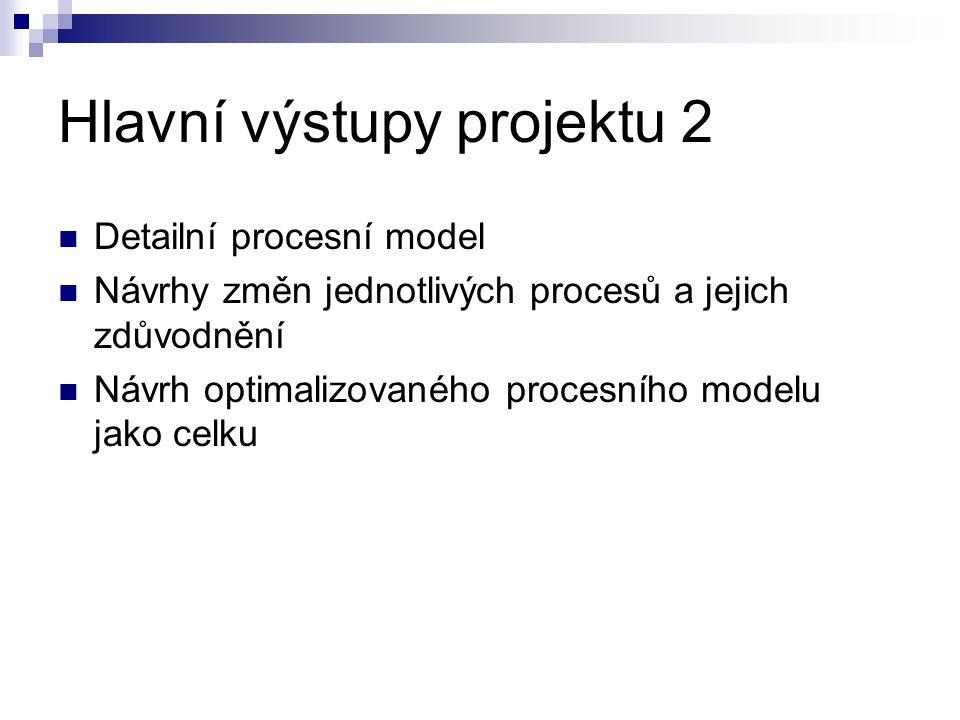 Hlavní výstupy projektu 2