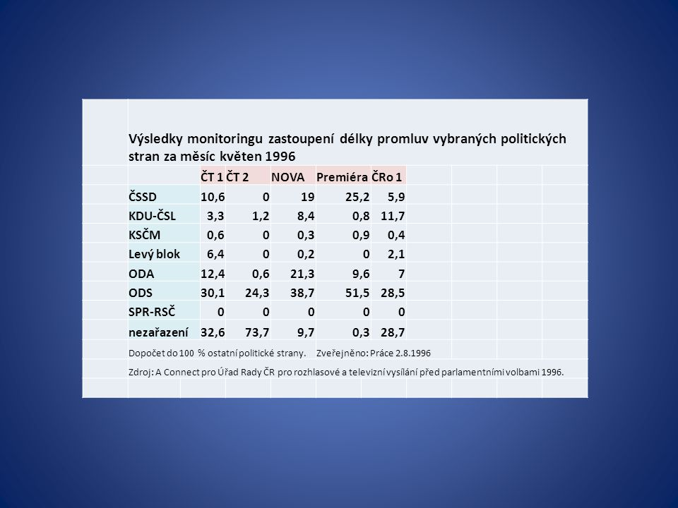 Výsledky monitoringu zastoupení délky promluv vybraných politických stran za měsíc květen 1996