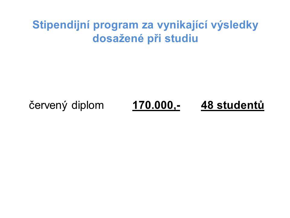Stipendijní program za vynikající výsledky dosažené při studiu