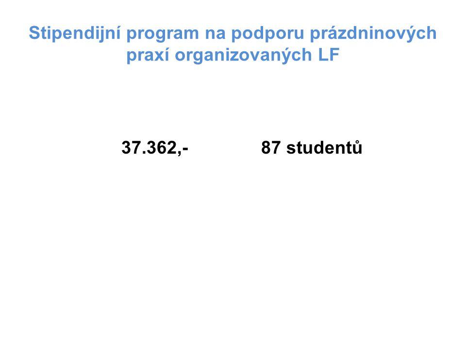 Stipendijní program na podporu prázdninových praxí organizovaných LF