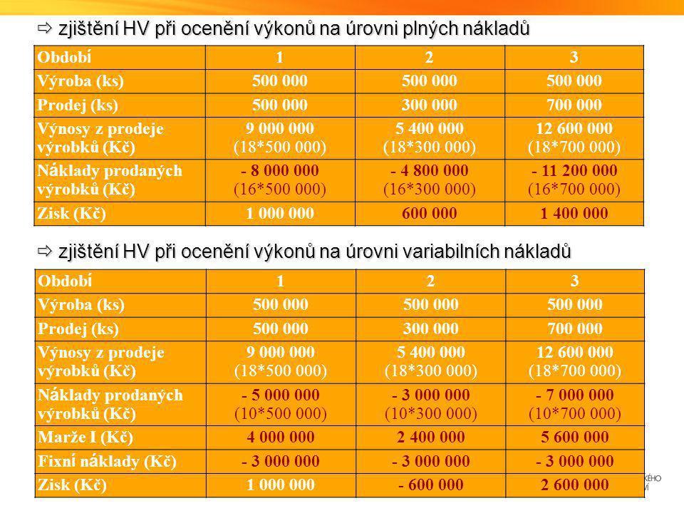  zjištění HV při ocenění výkonů na úrovni plných nákladů