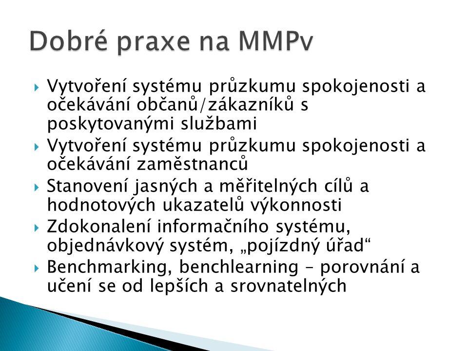Dobré praxe na MMPv Vytvoření systému průzkumu spokojenosti a očekávání občanů/zákazníků s poskytovanými službami.