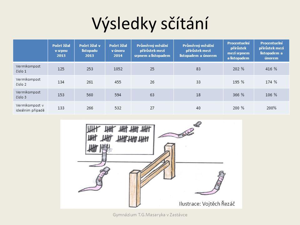 Výsledky sčítání Ilustrace: Vojtěch Řezáč