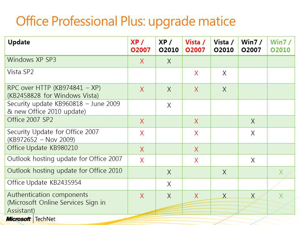 Office Professional Plus: upgrade matice