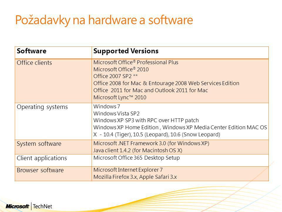 Požadavky na hardware a software