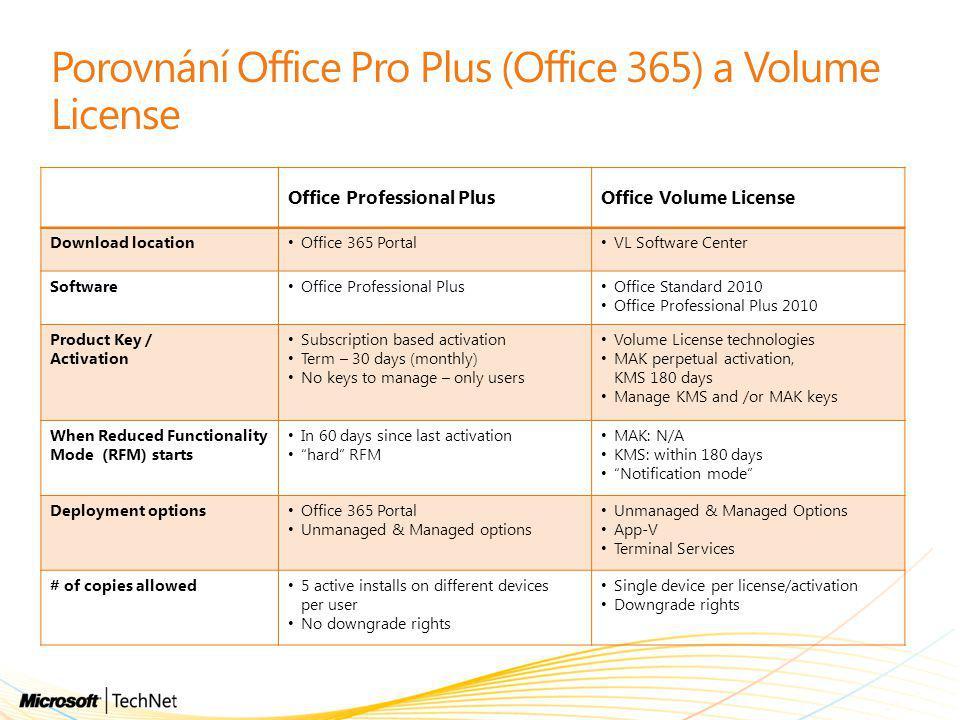 Porovnání Office Pro Plus (Office 365) a Volume License