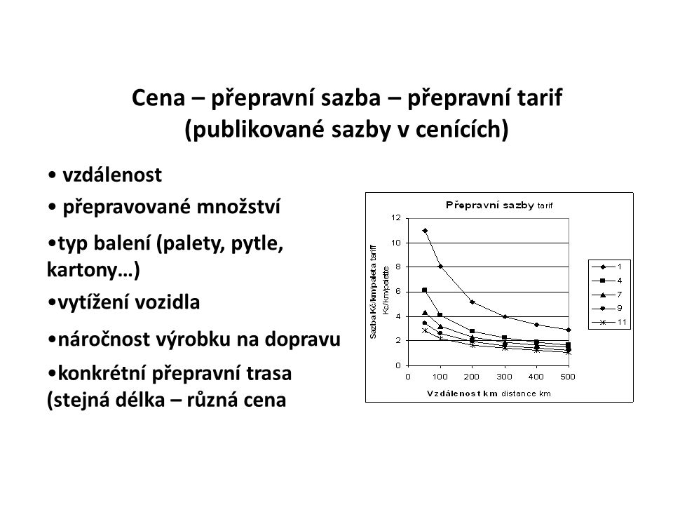 Cena – přepravní sazba – přepravní tarif (publikované sazby v cenících)