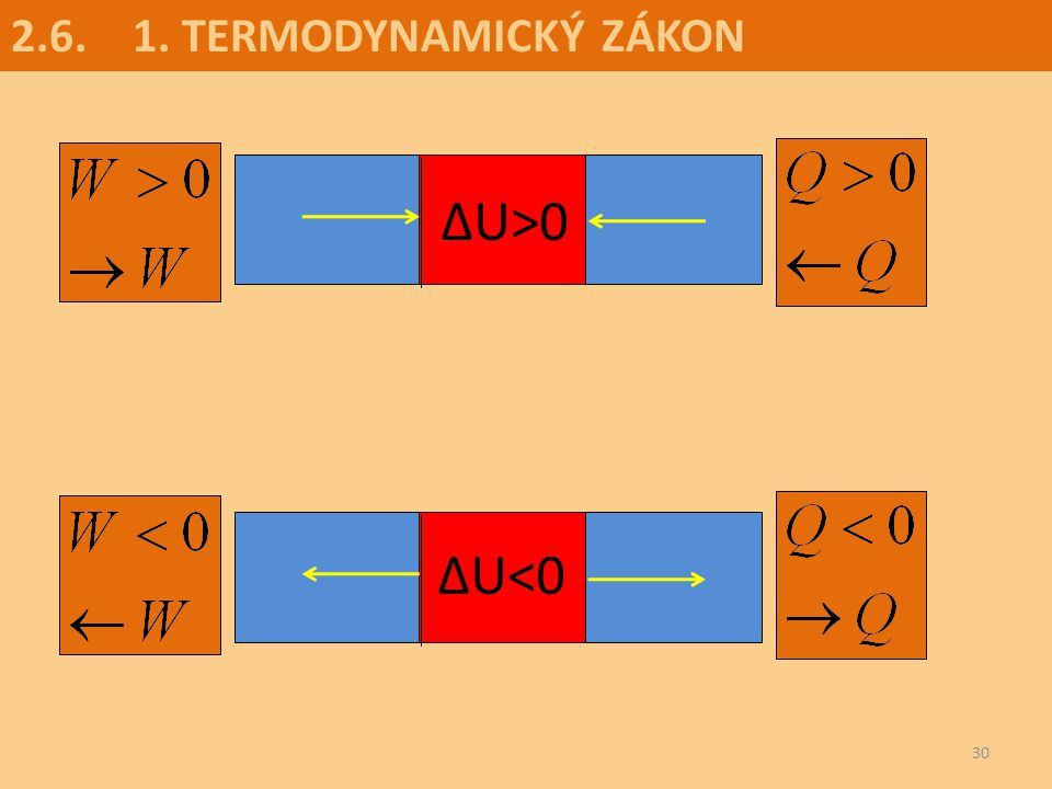 2.6. 1. TERMODYNAMICKÝ ZÁKON t ∆U>0 t ∆U<0