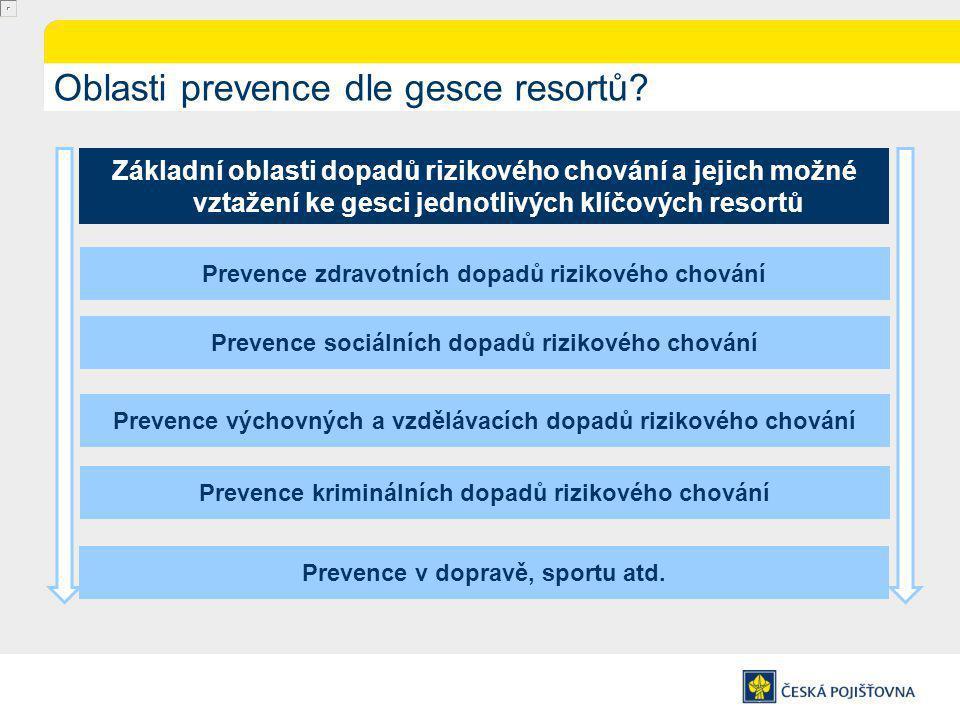 Oblasti prevence dle gesce resortů
