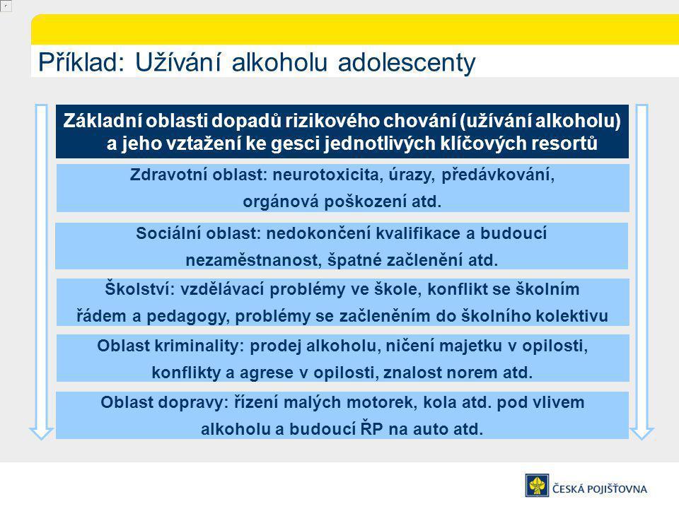 Příklad: Užívání alkoholu adolescenty
