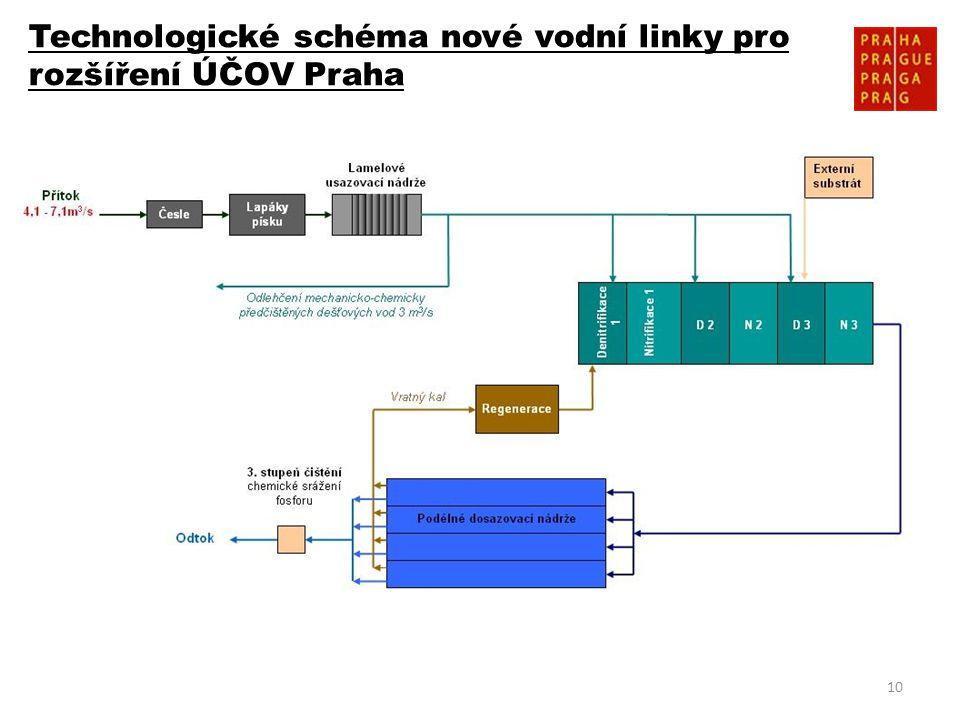 Technologické schéma nové vodní linky pro rozšíření ÚČOV Praha