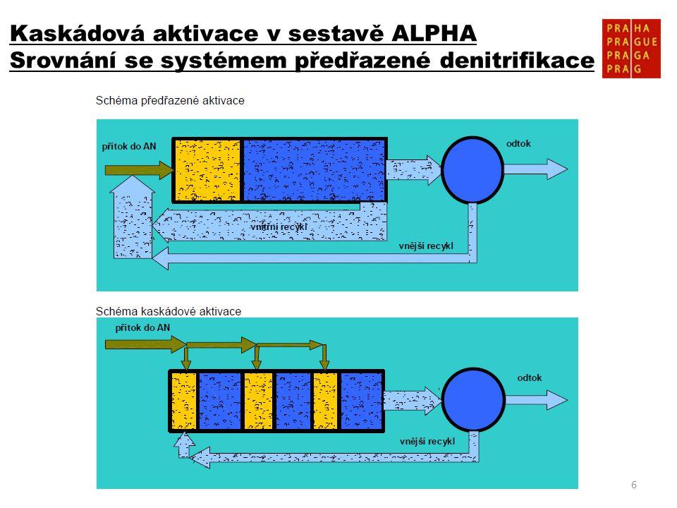 Kaskádová aktivace v sestavě ALPHA