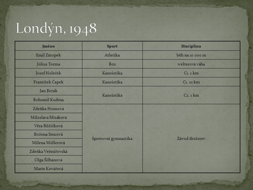 Londýn, 1948 Jméno Sport Disciplína Emil Zátopek Atletika