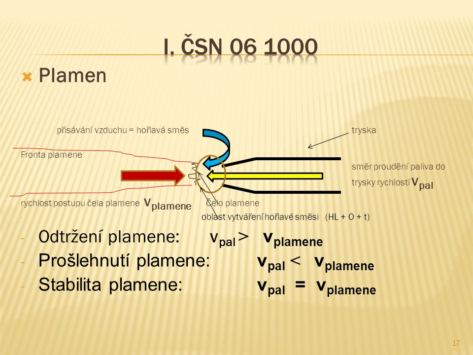 I. ČSN 06 1000 Plamen Odtržení plamene: vpal > vplamene