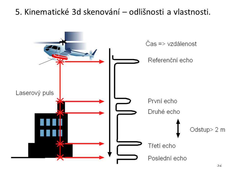 5. Kinematické 3d skenování – odlišnosti a vlastnosti.