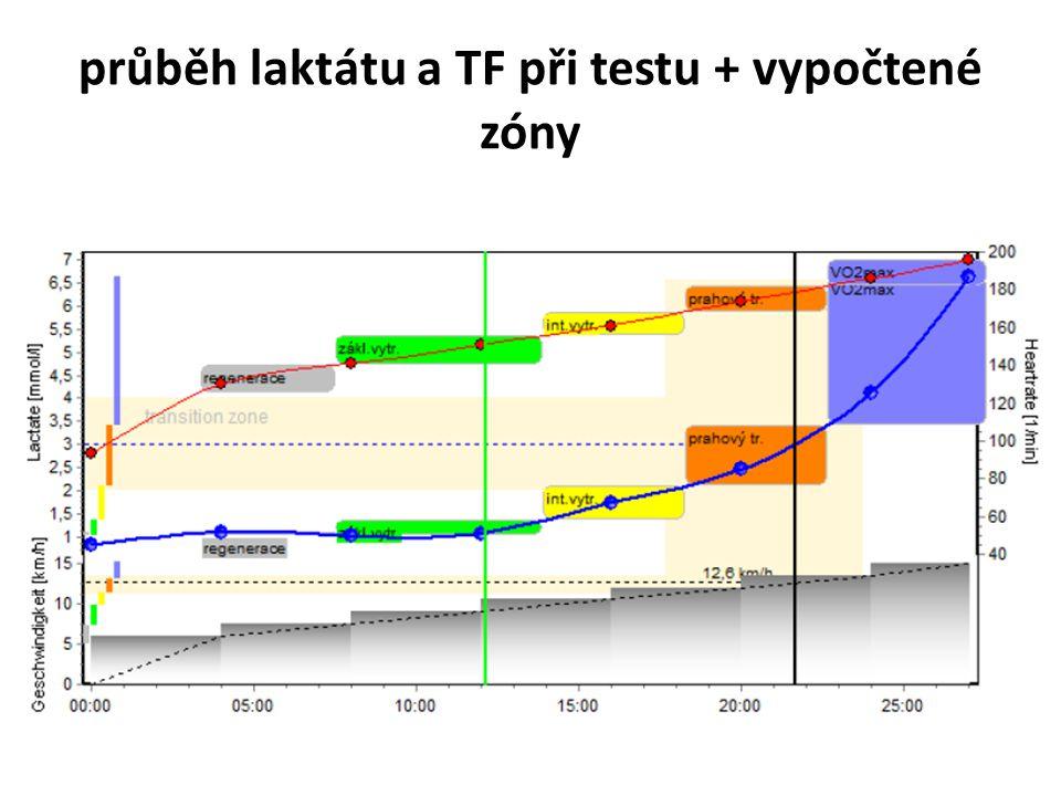 průběh laktátu a TF při testu + vypočtené zóny