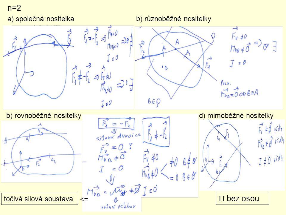 n=2 P bez osou a) společná nositelka b) různoběžné nositelky