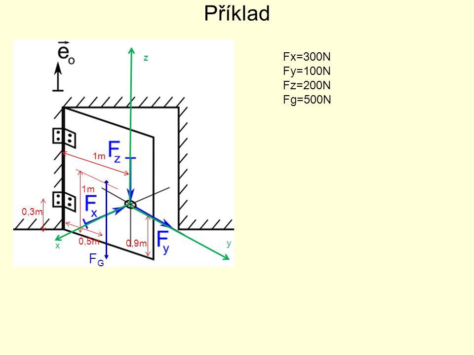 Příklad 0,5m 0,9m 0,3m 1m y x z FG Fx=300N Fy=100N Fz=200N Fg=500N