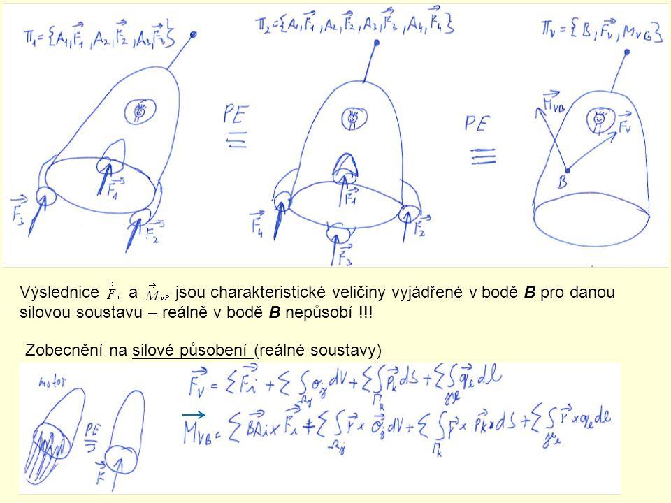 Výslednice a jsou charakteristické veličiny vyjádřené v bodě B pro danou silovou soustavu – reálně v bodě B nepůsobí !!!