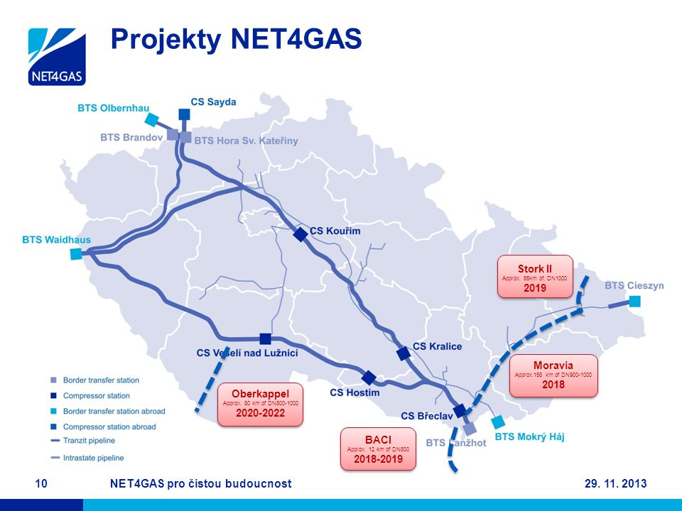 Projekty NET4GAS NET4GAS pro čistou budoucnost 29. 11. 2013 Stork II