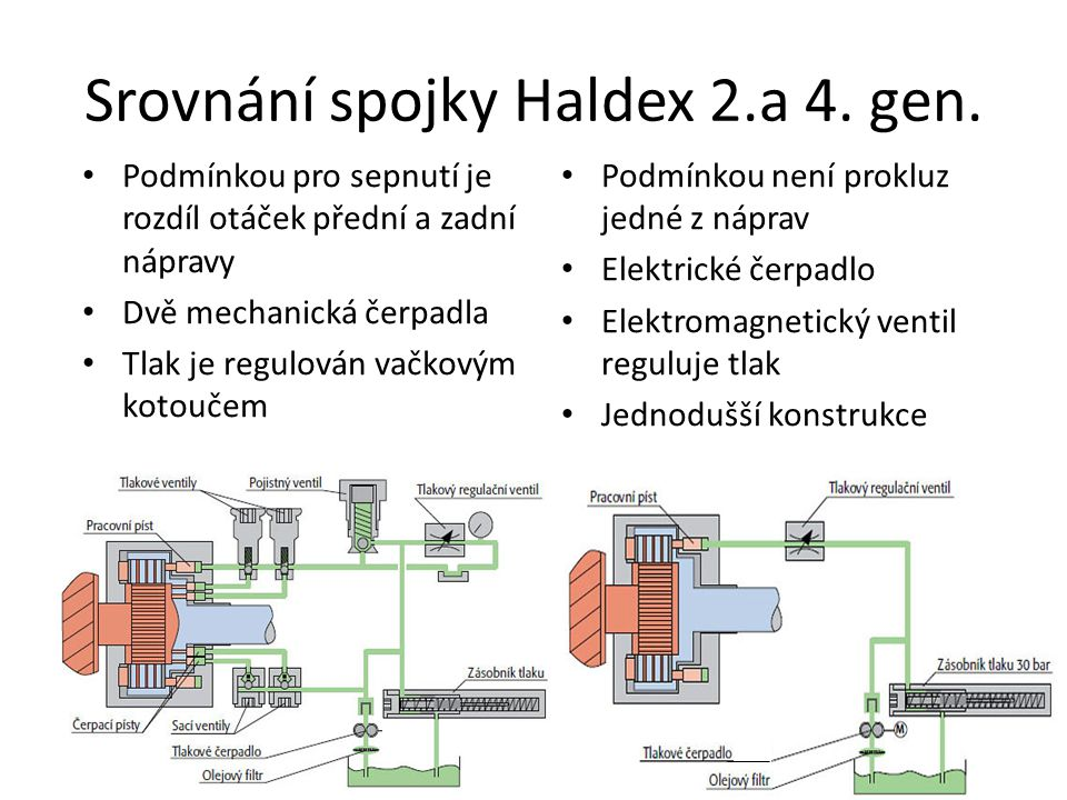 Srovnání spojky Haldex 2.a 4. gen.
