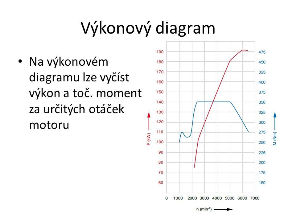 Výkonový diagram Na výkonovém diagramu lze vyčíst výkon a toč. moment za určitých otáček motoru